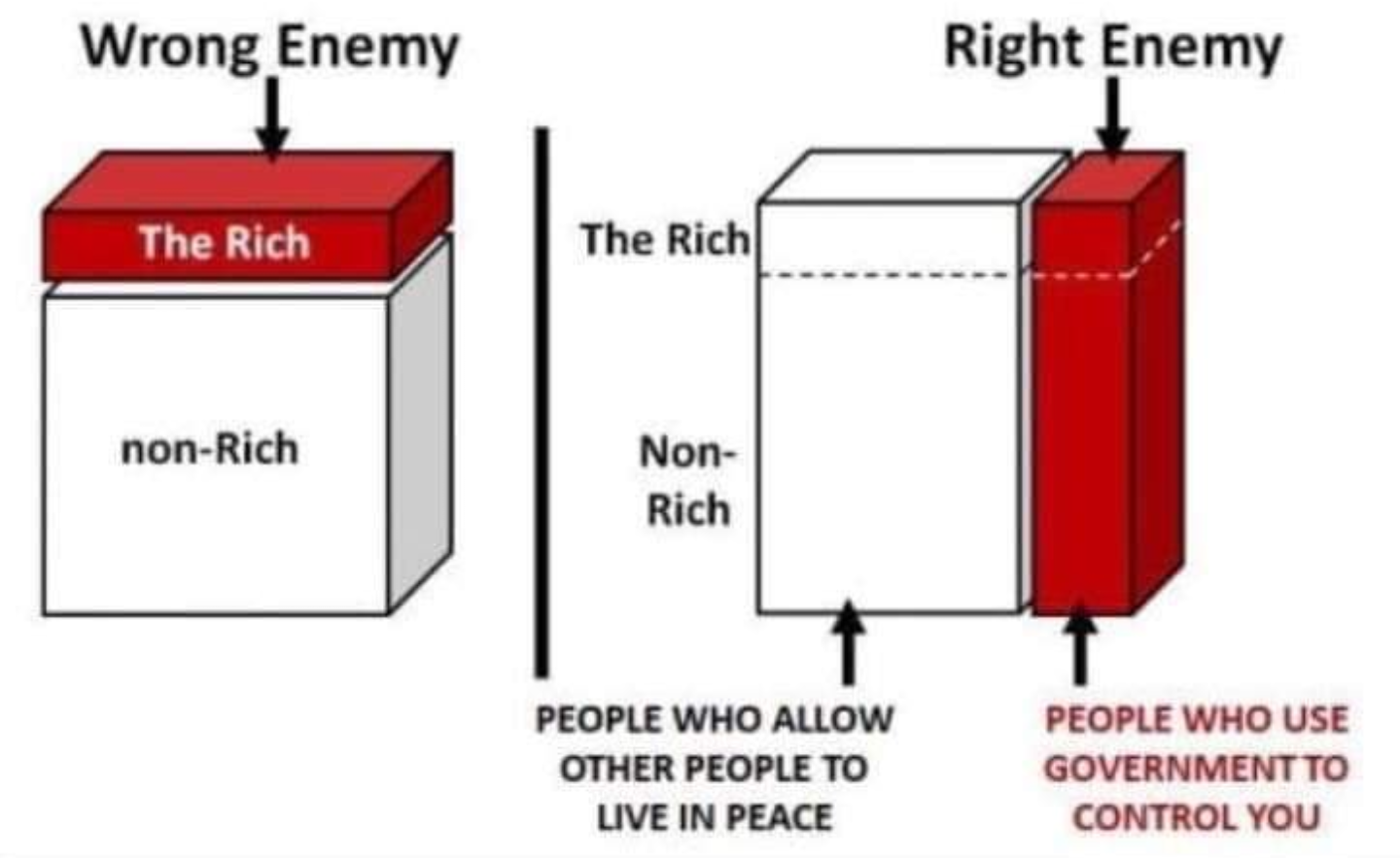 Wrong Enemy Right Enemy  —        Ll Rich The Rich Non- Rich  PEOPLE WHO ALLOW PEOPLE WHO USE OTHER PEOPLE TO GOVERNMENTTO LIVE IN PEACE CONTROL YOU