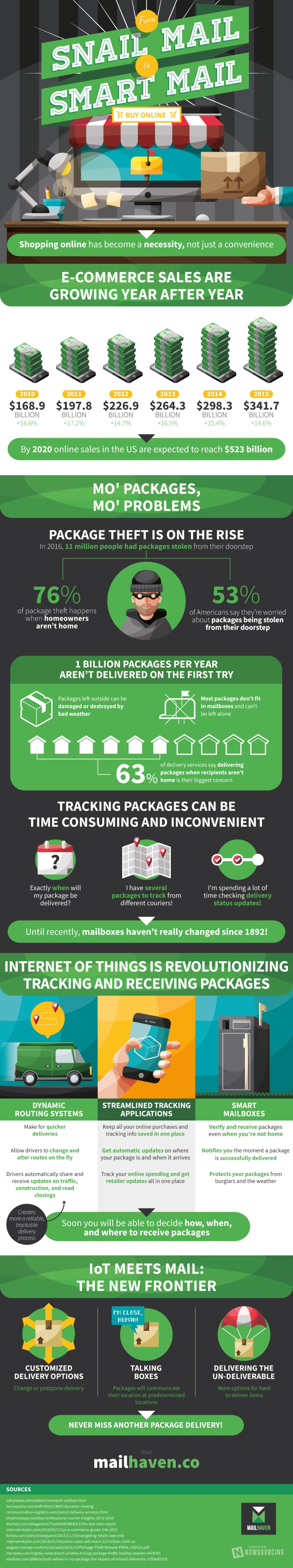 Shopping online has become a necessity, not just a convenience  E-COMMERCE SALES ARE GROWING YEAR AFTER YEAR  seul  $168.9 $197.8 $226.9 $264.3 $298.3 $341.7 BILLION BILLION BILLION BILLION BILLION BILLION  By 2020 online sales in the US are expected to reach $523 billion  MO' PACKAGES, MO' PROBLEMS     PACKAGE THEFT IS ON THE RISE  =O gg? ¢ Ae 7 BET E14 € IIH GFE GIT) aren't home LCR GTI LTTE TT)  1 BILLION PACKAGES PER YEAR AREN'T DELIVERED ON THE FIRST TRY  Packages left outside can be Most packages don't fit LIL PPT RI TEI 1 in mailboxes and can't bad weather LE FI  LAR KR ANARREA  of delivery services say delivering 0, packages when recipients aren't Yo home is their biggest concern  TRACKING PACKAGES CAN BE TIME CONSUMING AND INCONVENIENT  [3FTa(Y ll [LFS m spending a lot of  EEE eh time checking delivered? different couriers  Until recently, mailboxes haven't really changed since 1892!  INTERNET OF THINGS IS REVOLUTIONIZING TRACKING AND RECEIVING PACKAGES     : ) i   © 4 ALL RU NT30R g Te FLL ROUTING SYSTEMS APPLICATIONS MAILBOXES  Keep all your online purchases and Verify and receiv tracking info saved in one place even when you're  Allow drivers to change and Get automatic updates on where Notifies you the moment a package alter routes on the fly your package is and when it arrives s successfully delivered h( ur online spending and get packages from r updates all in one place the weather  Soon you will be able to decide how, when, and where to receive packages     N13 RN (LT THE NEW FRONTIER  [GLO use  we  CUSTOMIZED RVR] Te] DELIVERING THE DELIVERY OPTIONS BOXES UN-DELIVERABLE  NEVER MISS ANOTHER PACKAGE DELIVERY!  SOURCES  J JL Tat ep  Be] N/ J or pp  och com lengardaes TS IASI NIA The Lat me report  Inter etates com/201602/1T vs © Commerce gr LL     hdmi rial ay Je Bee Package Theft Release FINAL 102516 pst smoven or el foes epee AN LITE  J a ET Se PP PA RY