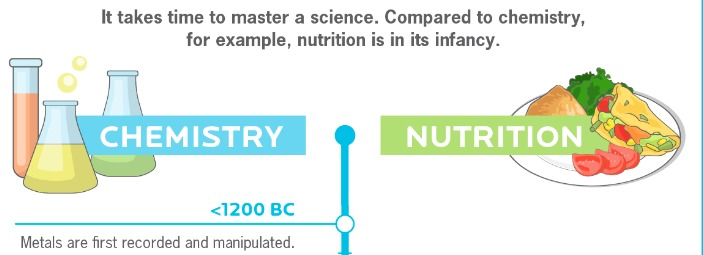 It takes time to master a science. Compared to chemistry, for example, nutrition is in its infancy.  «1200 BC     Meta's are rst racerded ard angulated