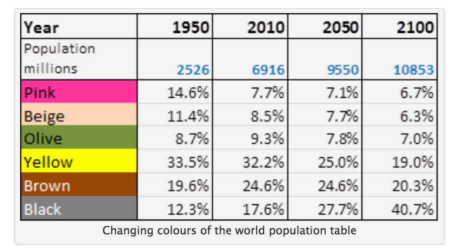 Population millions  e  i     Changing colours of the world population table