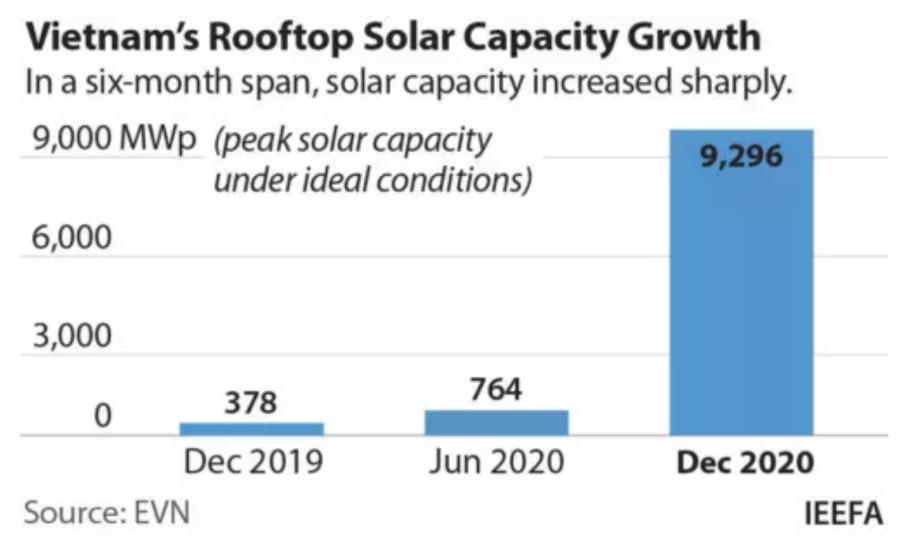 Vietnam's Rooftop Solar Capacity Growth In a six-month span, solar capacity increased sharply.  9,000 MWp (peak solar capacity  under ideal conditions) 6,000 3,000 764 0 mes I Dec 2019 Jun 2020 Dec 2020  Source: EVN IEEFA