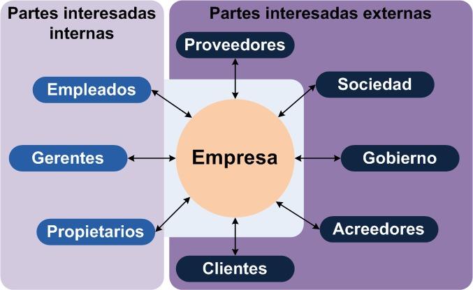 ¿Qué diantres es un stakeholder y cómo afecta a nuestro personal branding?Partes interesadas internas  Proveedores  Empleados Sociedad  Empresa Gobierno  Clientes