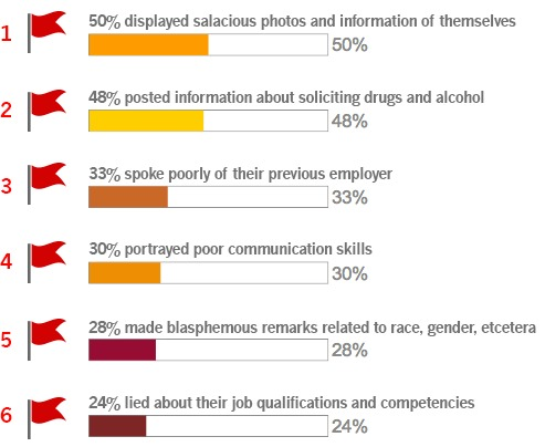 """5 Tips to Stand Out in a Crowded Job Market""""<br /> <br />  <br /> <br /> 50%, displayed salacious photos and information of themselves<br /> <br /> I 50%<br /> <br /> 487% posted slo mation aboul soliciting drugs and alcohol<br /> 48%<br /> <br /> ake poorly of thes previous employes<br /> 33%<br /> <br /> I<br /> <br /> 30%, portrayed poor communication skills<br /> 30%<br /> <br />  <br /> <br /> 28%, made blasphemous remarks related lo face. gender, elcetesa<br /> <br /> 