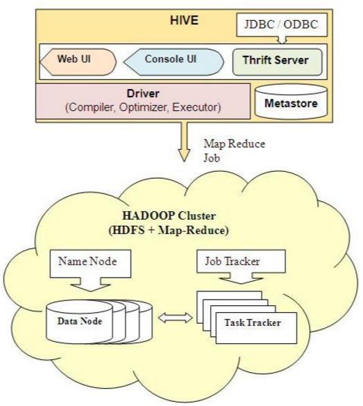 HADOOP Cluster (HDFS + Map-Reduce)     Name Node Job Tracker = =  3 & =m
