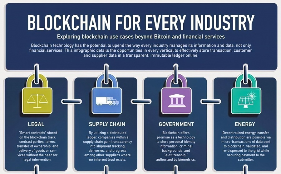 BLOCKCHAIN FOR EVERY INDUSTRY  Exploring blockchain use cases beyond Bitcoin and financial services  SUPPLY CHAIN [ol ENERGY an ser Decestes 206 eeargy 'ransier  PrevvipsS hv Pa Lerast he Ee fy pogrenst [PTET