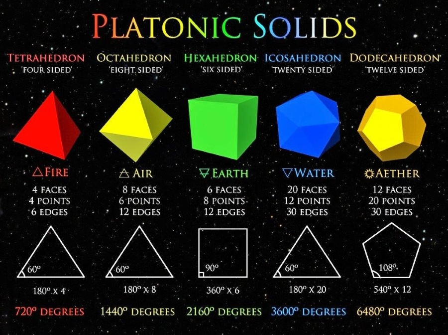 """_- PLATONIC SOLIDS ~~.  TETRAHEDRON OCTAHEDRON HEXAHEDRON ICOSAHEDRON DODECAHEDRON     . FOUR SIDED EIGHT SIDED SIX SIDED TWENTY SIDED """"TWELVE SIDED' vAHRE ©, -* """"AAIR VEARTH ~~ VWATER GAETHER 4 FACES 8 FACES 6 FACES K PARI Ye 12 FACES 4 POINTS 6 POINTS 8 POINTS 12 POINTS 20 POINTS 6 EDGES - * 12 EDGES 12 EDGES .~ 30 EDGES 30 EDGES 