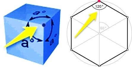 4 180° o 3 triangles (tetra) 80° (3x60°) tetrahedron 4 triangles 8 240° (4x60°) octahedron (octa) ) 20 i S triangles 300° (5x60°) icosahedron (icosa) 3 squares 8 270° (3x90°) hexahedron (hexa) 12 324° (3x108° 3 pentagons (dodeca) (3x ) dodecahedron &
