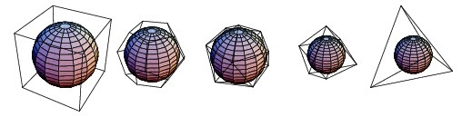 Icosahedron frame with Cube frame with Octahedron frame with Icosahedron dual inside Octahedron dual inside Cube dual inside     Icosahedron frame with Dodecahedron frame with Dodecahedron dual inside Icosahedron dual inside