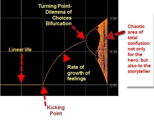 A Simple Approach to storytelling