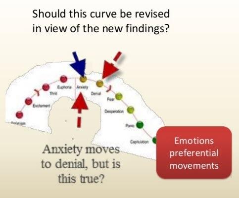 Contamination of Emotions
