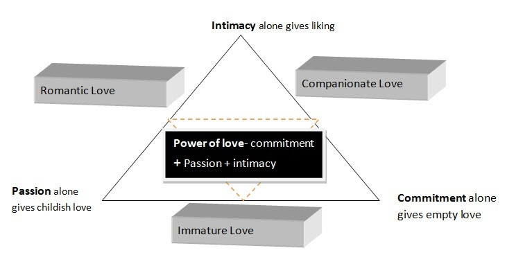 I Love You- What Does it Mean?Intimacy doce ges bing<br /> <br /> Compamonate Love<br /> Romantic Love dl Es<br /> <br /> Power of love com<br /> <br /> RTI<br /> <br />  <br /> <br /> Passion lcs<br /> <br /> Ervin baled lowe<br /> <br /> Commitment aloe:<br /> <br />    <br /> <br /> grees empty lov<br /> <br /> Immature Love