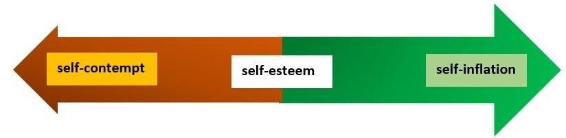 c50166f6.jpgSelf-Contempt (0) () Self-Inflated<br /> <br /> Self-Esteem