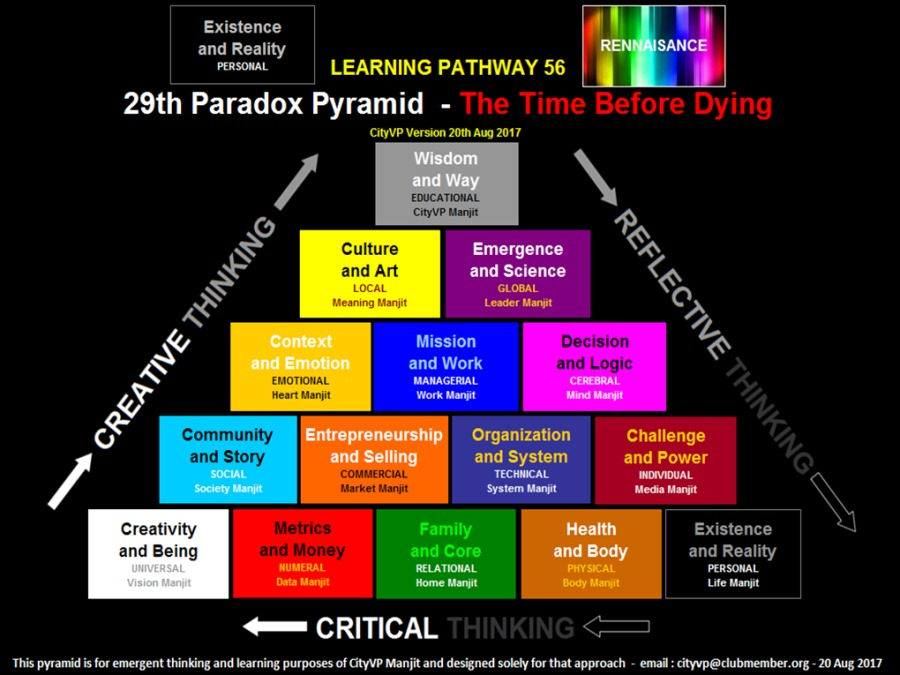 The Time Before Dying[STEN<br /> and Reality<br /> onanny LEARNING PATHWAY 56<br /> <br /> 29th Paradox Pyramid -<br /> <br /> VP Version 200 Au 2017<br /> <br /> a B<br /> <br /> Cape tian<br /> <br /> 5<br /> & Culture [TTT Su<br /> Ry and Art and Science L9Y<br /> N or Q<br /> 3 =. Py<br /> o) g,<br /> 3 = §<br /> 3 A and Logic<br /> Community Organization Challenge<br /> and Story EL] od iced and Power<br /> / oo<br /> <br /> Creativity Existence<br /> <br />  <br /> <br /> and Being Payer [ and Reality<br /> foal pare frees<br /> <== CRITICAL<br /> <br /> This pyramid is for emergent thinking and learning purposes of GRyVP Manjit snd designed solely for that approach - mal   cRyvp@ dubrmenier org - 20 Aug 2017