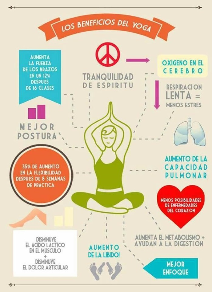 + —_ —&  AUNENTA yn @® m— OXIGENO EN EL                                LAG TIVE _. CEREBRO baba TRANQUILIDAD | OE 16 CLASES DE ESPIRITU ' QW pEspRACION so J LENTA = ll Th 1 MENOS ESTRES MEJOR / ya L ) POSTURA', (\ (5) ) )----- | 3 + AUMENTO DE LA HTITEUCEA Ge 00 CAPACIDAD [LAV REts LL [ere fre PULMONAR  Df PRACTICA     ' ' ' ' '  DISMNUYE a AUMENTA EL METABOLISMO + EL ACDO LACTKO « AYUDAN x LA DIGESTION DEL MUSCLO AUMENTO + DE LA LBIDO! .     DISUYE > 2 DOLOR ARTICULAR {4 Y ) R Beri aed