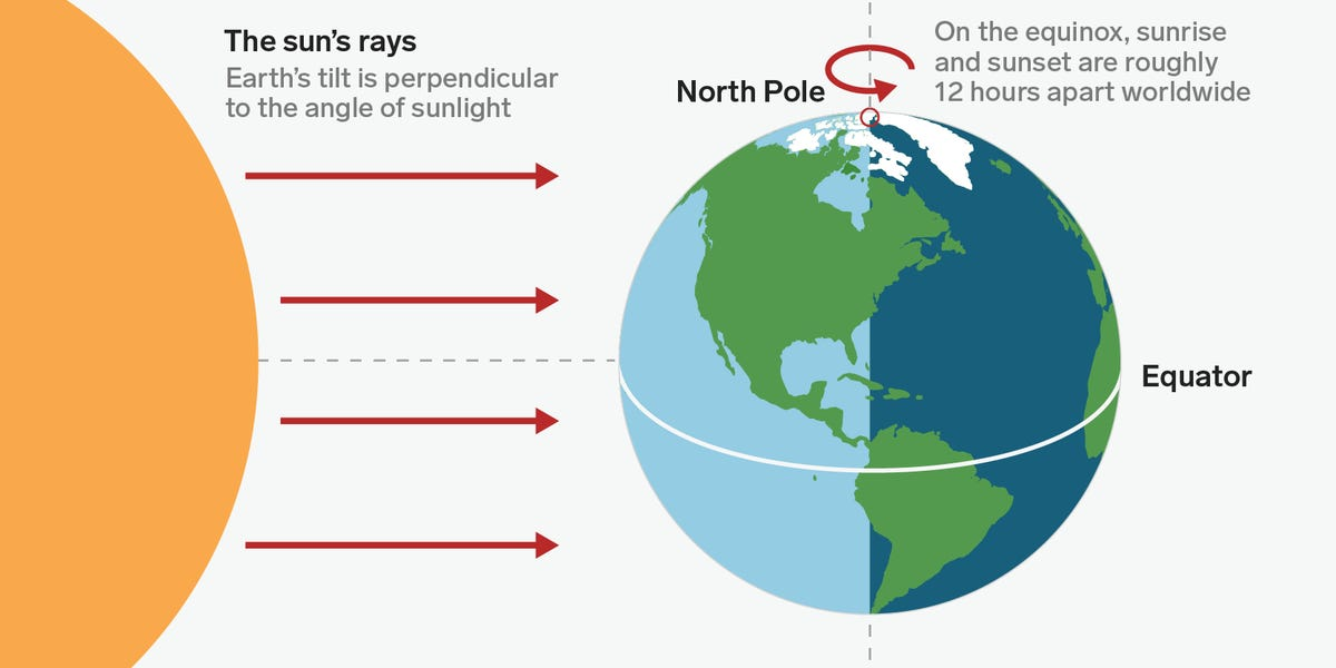 The sun's rays On the equinox, sunrise  ~ ( \ d sunset are roughly Earth's tilt is perpendicular an to the angle of sunlight North Pole ) 12 hours apart worldwide      _—  Equator