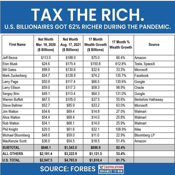 TAX THE RICH.  U.S. BILLIONAIRES GOT 62% RICHER DURING THE PANDEMIC.  NetWorh | NetWorh | 17 Mosh                                         First Name. Mar 18,2020 | Aug 17,2621 | Wealth Growth by oid Source |  (Bmore) | (§8ions) | (8 Bilions)  100 smo | Win [Amere  246 | ame { | #0 $08  ST | eas | { j Erm | 50 |  ava | wis $1050  wT wi |  $6 | wea | $4 sia 1  | wat | i ] $55 | 16 | | j ad $90  %0 ws | [ ws | ssa | | | oe 0222 | | |            847859     SOURCE: FORBES me)