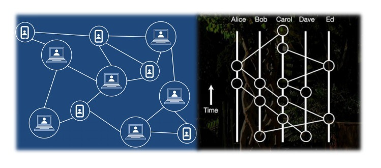 Blockchain and Hashgraph as Cyber Security Technologies