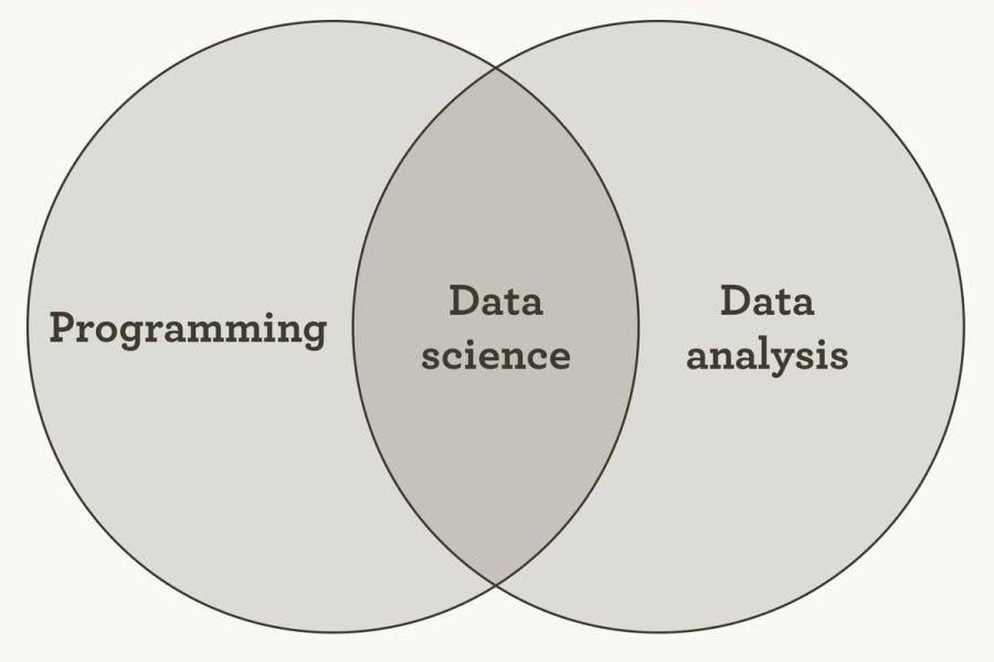 Simplification and OversimplificationData Data science analysis  Programming