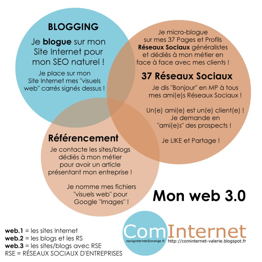 https://cominternet-valerie.blogspot.com )) {FORMATRICE WEB 3.0 POUR LES ENTREPRISES}Mon web 3.0  web.1 = les sites Internet I n te rn et  web.2 = les blogs et les RS web.3 = les sites/blogs avec RSE RSE = RÉSEAUX SOCIAUX D'ENTREPRISES  hetp://cominternet- valerie blogspot fr