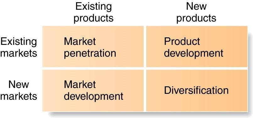 Existing markets  New markets  Existing products  Market penetration  Market development  New products  Product development  Diversification
