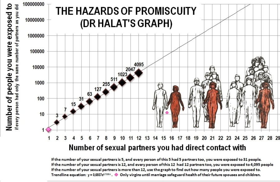 Number of people you were exposed to if every person had only the same number of partners as you did  ~ THE HAZARDS OF PROMISCUITY   al (DR HALAT'S GRAPH) .  40008 095 wT ® 1000 25 a @     19 123 45 6 7 8 910 111213 14 1516 17 18 19 20 21 22 23 24 25 26 27 28 28  Number of sexual partners you had direct contact with  ¥ the number of your sexual partners i 3, and every perion of this 3 had 3 partners too, you were exposed te 31 people the number of your sexsi partners 4 12, 3nd every person ofthis 12 had 12 partner 160, you were expoied 10 4.093 pecple # the number of your sexual partners is more than 12, use the graph to find out how many people you were exposed to. Trendling equation: 1+ 461316 © Only virgins wnt] mariage safeguard hesith of their future tpouaes snd chldron