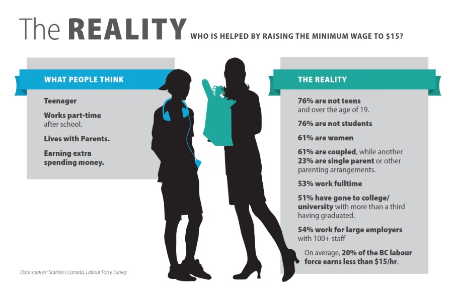 Th e R E A L i T i WHO IS HELPED BY RAISING THE MINIMUM WAGE TO $157     76% are not students  61% are women  61% are coupled. whie another 23% are single parent of other parenting arrangements  53% work fulltime  51% have gone to college university with more than a third having graduated      54% work for large employers with 100+ staff  On average. 20% of the BC labour force earns less than $15/hr