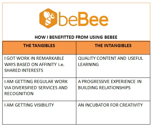 SbeBee  HOW | BENEFITTED FROM USING BEBEE  1GOT WORK IN REMARKABLE WAYS BASED OK ASFINITY 1 00 SHARED INTERESTS  TAM GETTING REGULAR WORK  VIADIVERSIFIED SERVICES ARE RECOGNITION  TAM GETTING VISIBILITY  QUALITY CORTERT AND Ust FUL LEARNING  APROGRESSIVE EXPERIENCE IN BUILDING RELATIONSHIPS  AR INCUBATOR FOR CREATIVITY
