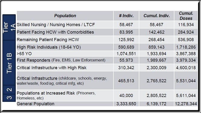 Illegal Use AuthorizationPopulation Sind. Cumul Indiv.  Sumes Nursing / Nursing Homes | LTCF 53.467 58.467  Patient Facing HCW win Comorbigities 83.998 142.462 Remaining Patient Facing 125.992 268.454 Fgh Risk Indraduals (18-64 YO) 590.689 859.143  1.074.581 1932694 3.267.388 First Responders (Fre. EMS. Low Entorcument) 55.973 1989667 3.979.334 Critical Infrastructure with High Risk 310.342 2.300.009  Crical Infrastructure (chiicare, schoots, uergy wot: wari, kooxog, crcl mig, ofc  Populations at Increased Risk Martinis, ic  General Population