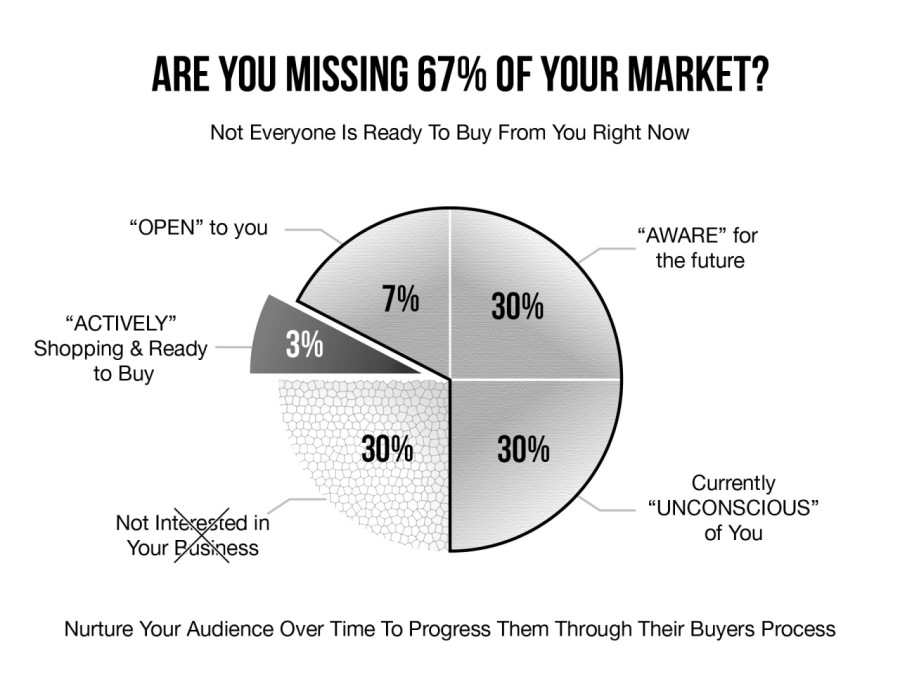 """ARE YOU MISSING 67% OF YOUR MARKET?  Not Everyone Is Ready To Buy From You Right Now  """"OPEN"""" to you — the future """"ACTIVELY"""" 30% Shopping & Ready to Buy Currently  Not Int ed in a  Your BasSKess  Nurture Your Audience Over Time To Progress Them Through Their Buyers Process"""