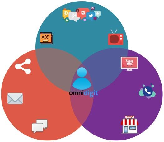 Omnichannel Marketing 2019: The SECRET Weapon for Digital Marketing!
