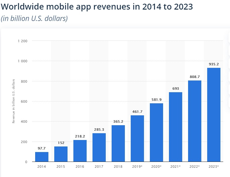 Worldwide mobile app revenues in 2014 to 2023 (in billion U.S. dollars)  an  08 7 . Aare a 7 . ws 7 7m 3 2187 o ny = Rn