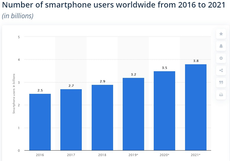 Number of smartphone users worldwide from 2016 to 2021 (in billions)  1s 3s  : 32  A 79  < 21  | I I