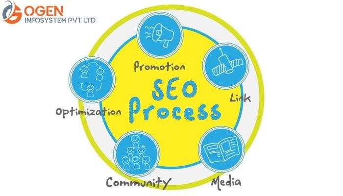 Search Engine Optimization – Unleash the Benefits of Professional SEOBOSE... o- © Re, + ®_ ©  Community Media