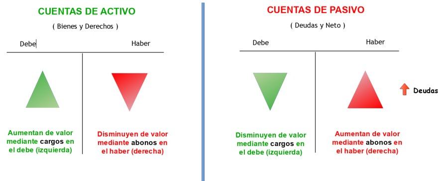 CUENTAS DE ACTIVO  { Brenes y Derechos )  Devel Haber Aumentan de valor Drsminuyen de valor mediante cargos en mediante 3bonos en el debe (izquierda) el haber (derecha)  CUENTAS DE PASIVO { Deudas y Neto )  Deve  Oisminuyen de valor mediante cargos en «1 debe (izquierda)  Haber  4 dewdas  Aumentan de valor mediante abonos en © haber (derecha)