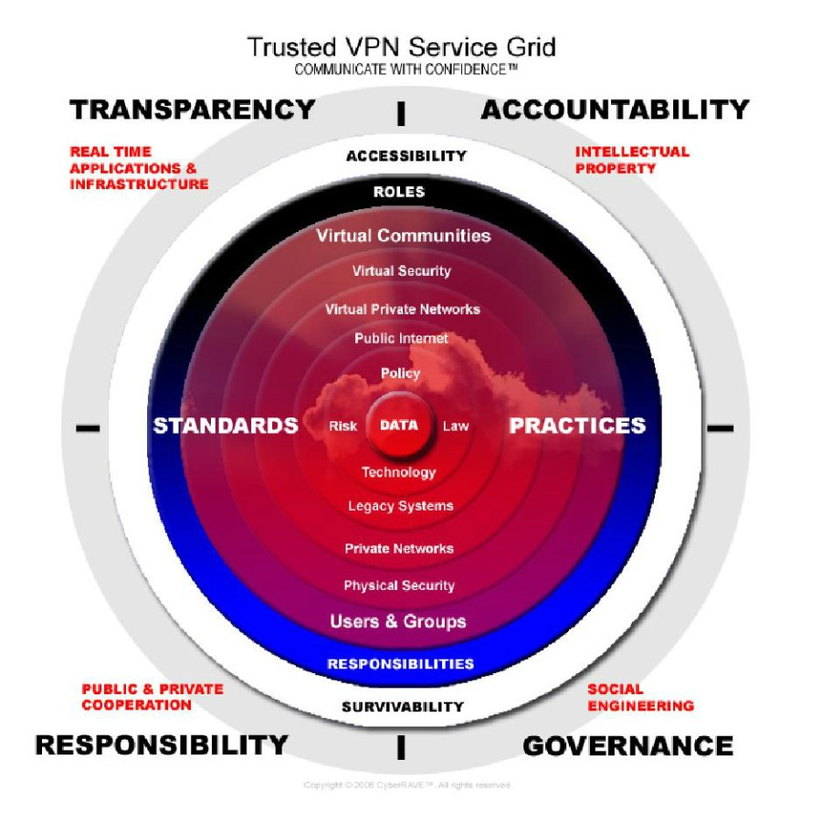 Trusted VPN Service Grid  COMMUNICATE WITH CONF DENCE ™  TRANSPARENCY 1 ACCOUNTABILITY  REAL TIME INTELLECTUAL APPLICATIONS & PROPERTY  INFRASTRUCTURE  ACCESSIBILITY            ROLES  Virtual Communities LET LET LEE  [ICTRure  [2  -  -— STANDARDS  Risk DATA Law  PRACTICES RCE  Legacy Systems  Private Networks  ET EY  Users & Groups  PUBLIC & PRIVATE COOPERATION  RESPONSIBILITY  RESPONSIBILITIES      SOCIAL ENGINEERING  1 GOVERNANCE  SURVIVABILITY