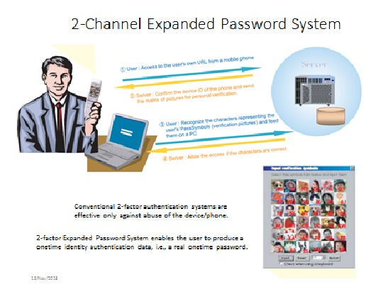 Digital Identity - 'Physical Tokens' vs 'Onetime Password Messaging'2 Channel Expanded Password System