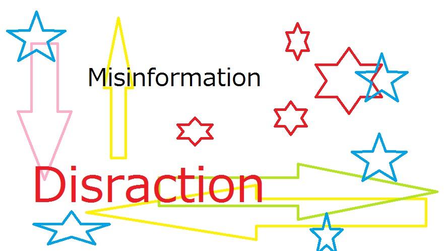 Distracters in Digital IdentityYa<br /> Disraction<br /> <<<br /> <br /> 3 Misinformation 5c<br /> MA