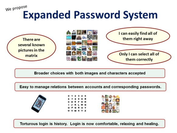 """SC4cL.jpeg""""Expanded Password System<br /> <br /> wane = Only I can select all of<br /> BS] them correctly<br /> <br /> Broader choices with both images and characters accepted<br /> <br /> i<br /> <br />  <br /> <br />  <br /> <br />  <br /> <br />  <br /> <br /> Easy to manage relenons between accounts and corresponding passwords.<br /> <br /> &<br /> <br /> Torturous login is history. Login is now comfortable, relaxing and healing<br /> <br /> BO<br /> 250<br /> 08"""