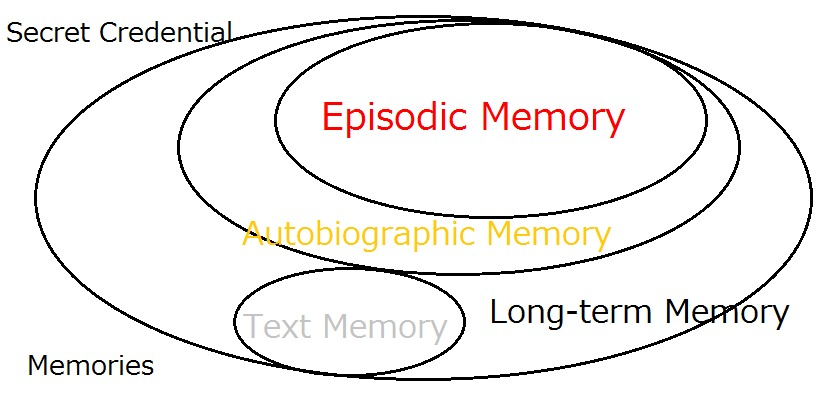 'Easy-to-Remember' is one thing. 'Hard-to-Forget' is another.Secret Credenti<br /> <br />  <br />    <br />  <br /> <br /> Memories<br /> <br /> Episodic Memory