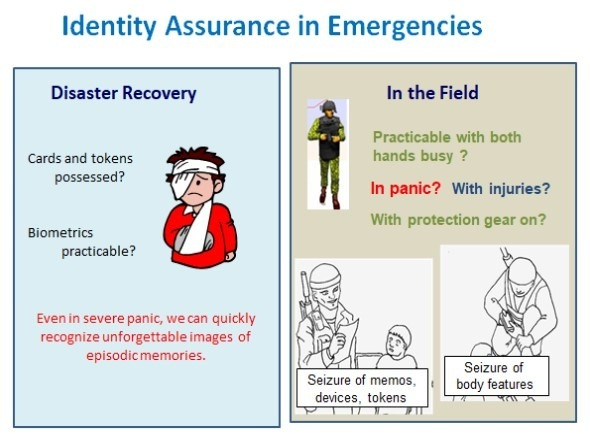 Rapid Increase in Military Use of Expanded Password SystemIdentity Assurance in Emergencies<br /> <br />  <br /> <br />  <br /> <br />  <br /> <br /> Disaster Recovery<br /> <br /> Card and tokens<br /> possessed?<br /> <br /> Biometrics<br /> practicable?<br /> <br /> Frenin ic. we can quickly<br /> recognize unforgettable images of<br /> epriodic memones<br /> <br />    <br /> <br /> In the Field<br /> <br /> Practicable with both<br /> hands busy ?<br /> <br /> In panic? With injuries?<br /> <br /> With protection gear on?