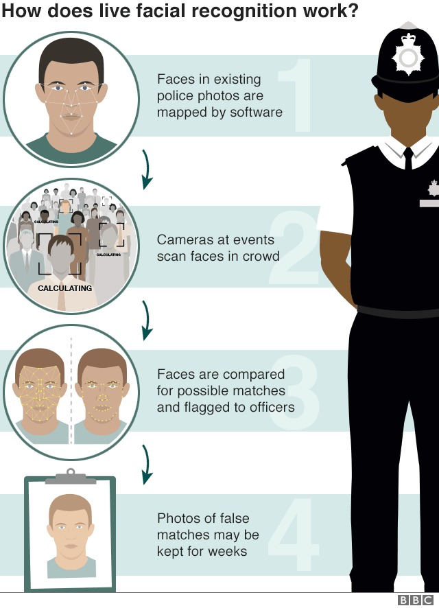 'Security vs Privacy' OR ' Security & Privacy'How does live facial recognition work?<br /> <br /> QP:<br /> <br /> CALCU ATG<br /> <br /> = possible<br /> and flagged<br /> <br /> Phot ¢<br /> matches may be<br /> ke