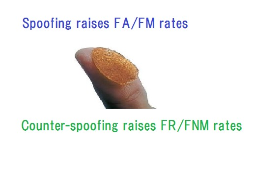 Spoofing and Liveness-Detection of BiometricsSpoofing raises FA/FM rates<br /> <br /> Counter-spoofing raises FR/FNM rates