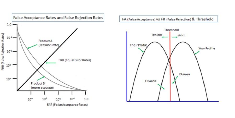 FRR (Fal Reyection Rages)<br /> <br />  <br /> <br />  <br /> <br /> False Acceptance Rates and False Rejection Rates|<br /> <br />  <br /> <br /> FA (Poise Acceptance] v3 FR (False Rejection) & Threshold |<br /> <br />  <br /> <br /> §<br /> <br /> 10°<br /> <br />     <br />  <br /> <br /> RR (Equator Rates)<br /> <br /> 00 wt<br /> a]<br /> <br /> 10°