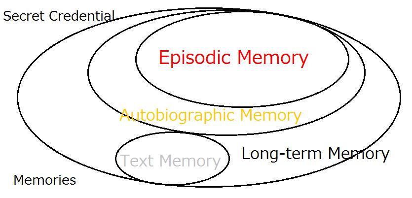 Secret Credenti           Memories  Episodic Memory