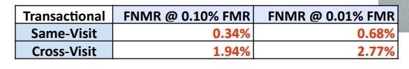 What Biometrics Vendors Tell Us versus What NIST Tells UsSame-Visit 0.34% 0.68%<br /> <br /> Transactional | FNMR @ 0.10% FMR] FNMR @ 0.01% a<br /> Cross-Visit 1.94% 2.77%