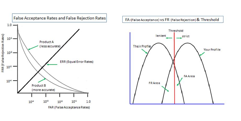 FRR (False Rejection Rages)     False Acceptance Rates and False Rejection Rates     10  10%  10°             38 (Equa ror Rates)  procucts (more accurate)           00 100 ar 100 10 FAR (Fale Accegtarce Rates)