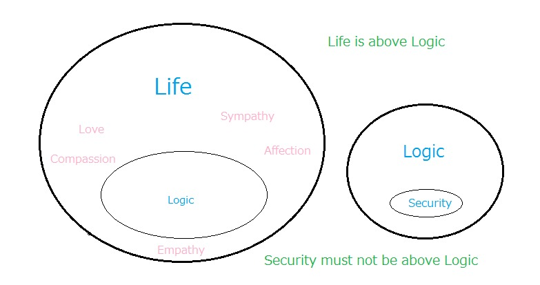 What would it be like if 'Entrenched Interests' or 'Sunk Costs' are placed above 'Logic'?Better Security!<br /> <br /> Better Security!<br /> <br /> Better Security!<br /> <br /> For whom it's better?