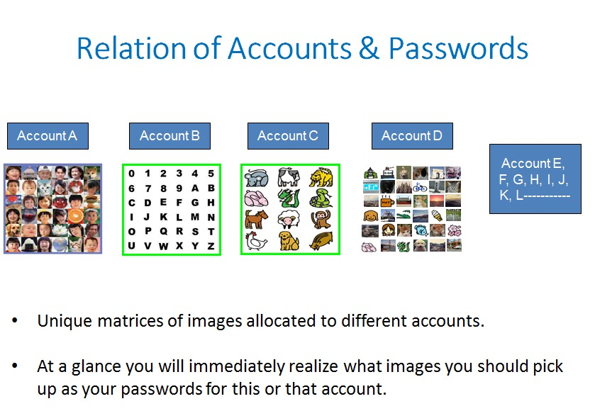 Which passwords correspond to which accounts?Relation of Accounts & Passwords<br /> <br />    <br /> <br /> * Unique matrices of images allocated to different accounts.<br /> <br /> + Ata glance you will immediately realize what images you should pick<br /> up as your passwords for this or that account.