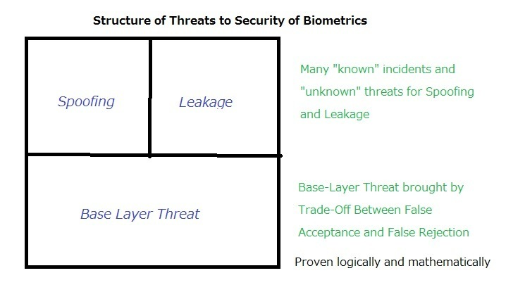Why are we so persistent in the efforts to bust the falsehood of biometrics?Structure of Threats to Security of Biometrics<br /> <br />  <br /> <br /> ven logically snd mathematically