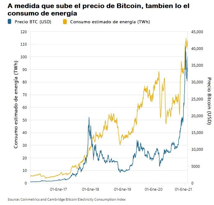 Rally del precio de Bitcoin renueva preocupaciones sobre su enorme consumo  de energía - World Energy Trade